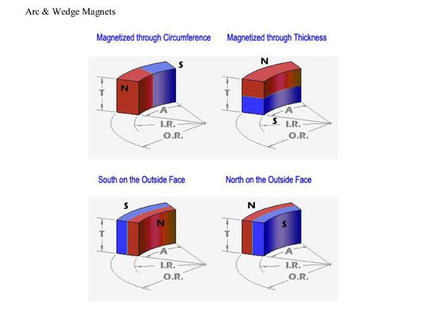 permanent magnets orientation